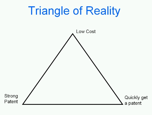 Triangle of Reality: Low cost vs. Fast vs. Strong - Pick two
