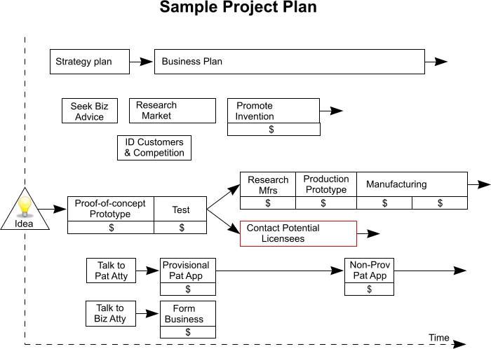 Sample project management plan template accmission Images